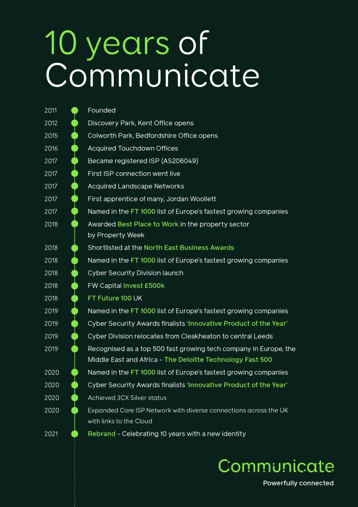 Communicate 10 year Timeline